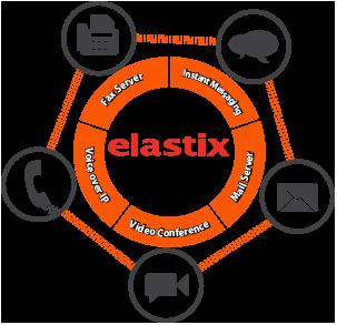درباره الستیکس - Elastix